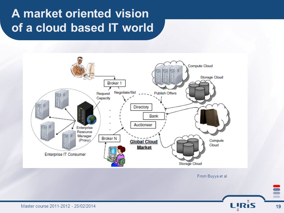 A market oriented vision of a cloud based IT world
