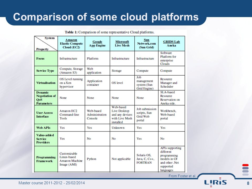Comparison of some cloud platforms