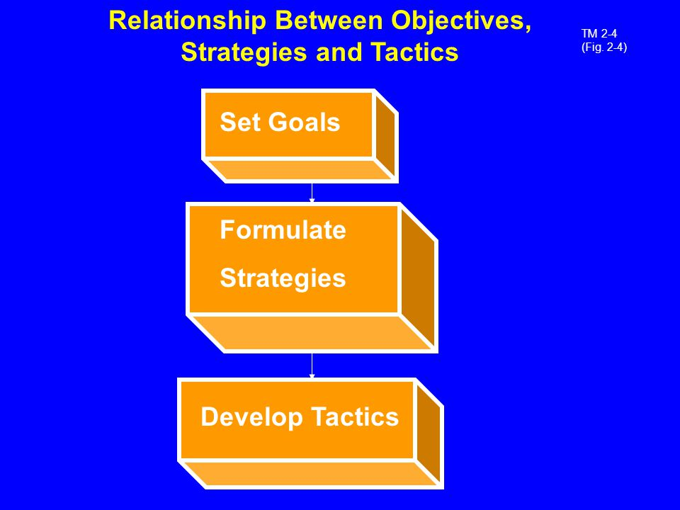 relationship management goals objectives