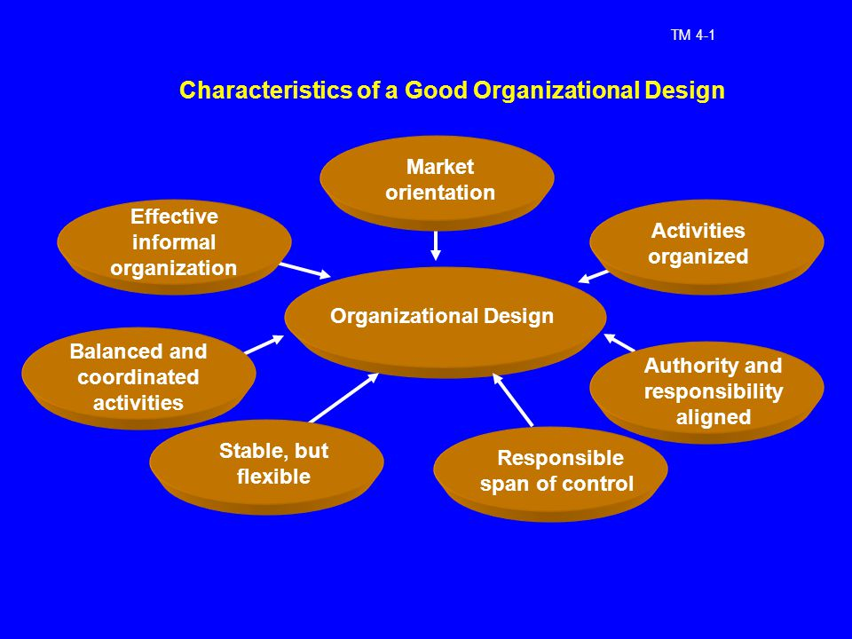 Scope of personal selling ppt download Qualities of a good architect