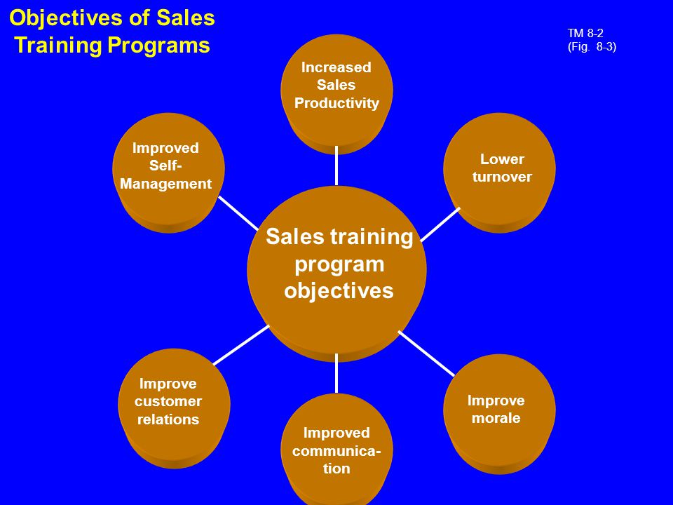Scope Of Personal Selling  Ppt Download