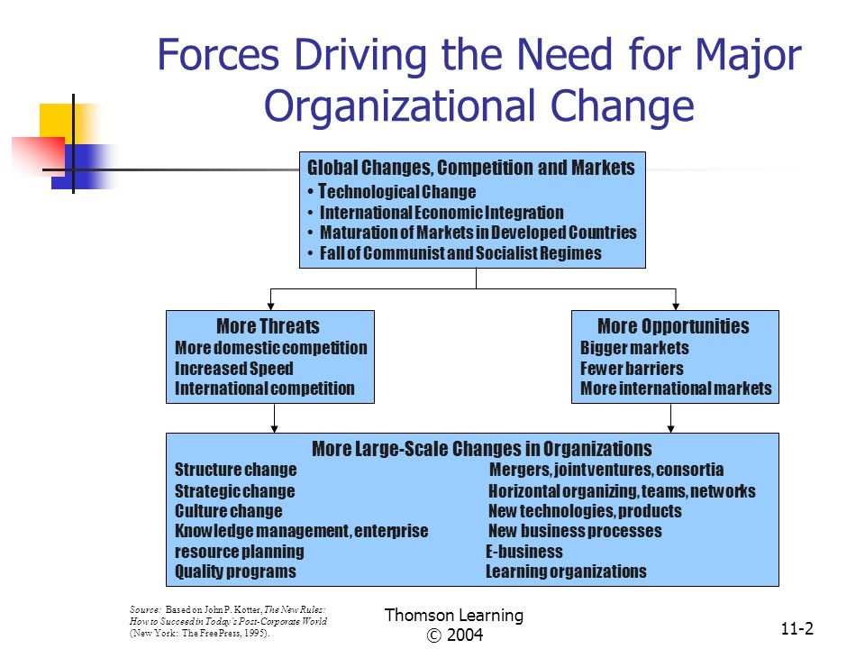 Driving forces of change definition of marriage