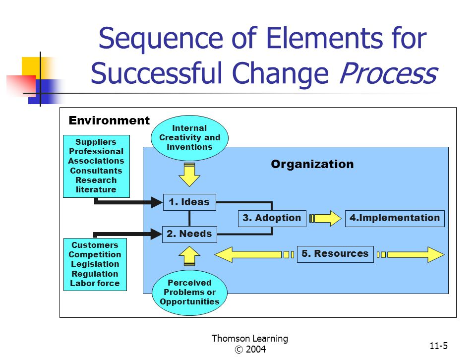 the process of successful change Using john kotter's eight step approach as outlined in his book leading change  findings: while both change processes enjoyed varying degrees of success,.