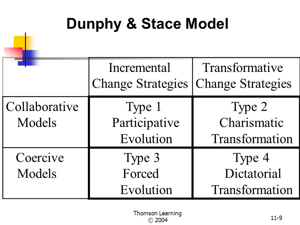 dunphy and stace change model The model of organizational change related to this perspective can be described as a power model of change (bouwen, 1995)  & benne, 1976 dunphy & stace, 1988.
