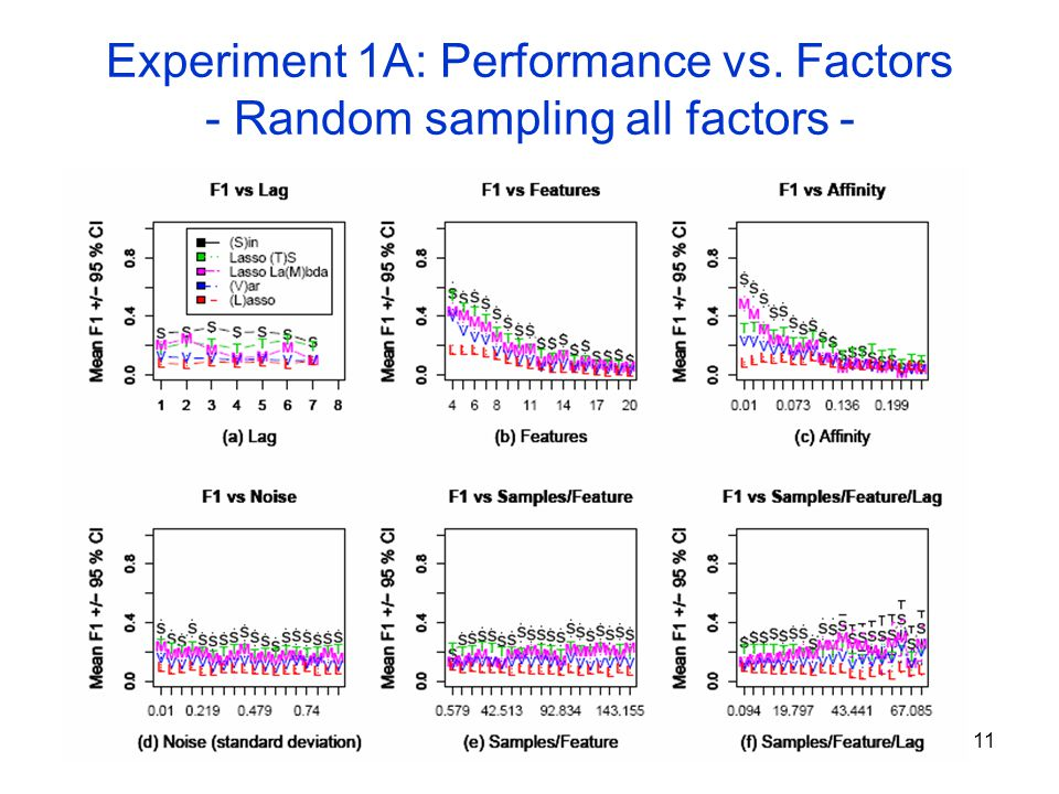 a factorial study of active versus The study involved the use of a partial factorial design to determine the  into active a or active w study  versus oral anticoagulation .