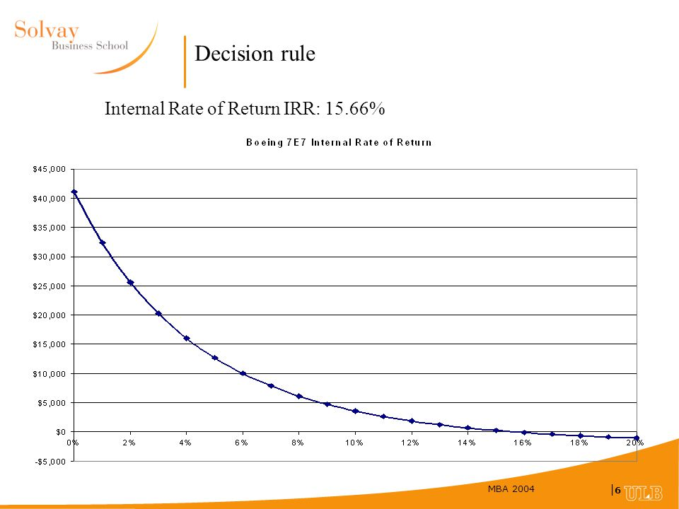 how to calculate after tax internal rate of return