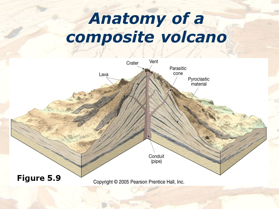 Anatomy of a volcano worksheet