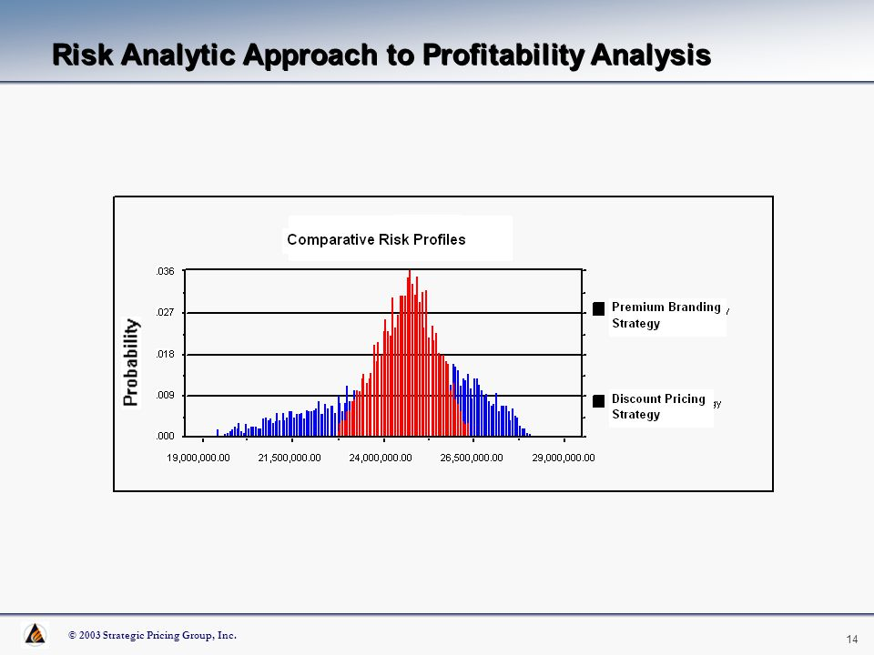 an analysis of profitability and risk Chapter 3 profitability and risk analysis 1 chapter 3 profitability and risk analysis 2 which is more profitable wal-mart.