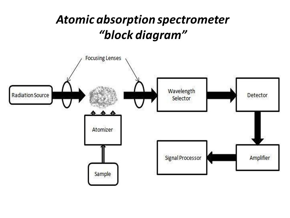 Atomic absorption spectroscopy aas ppt video online download 6 atomic absorption spectrometer block diagram sciox Choice Image