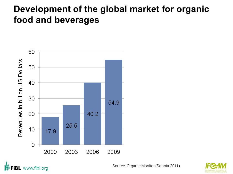 Global organic food beverages market