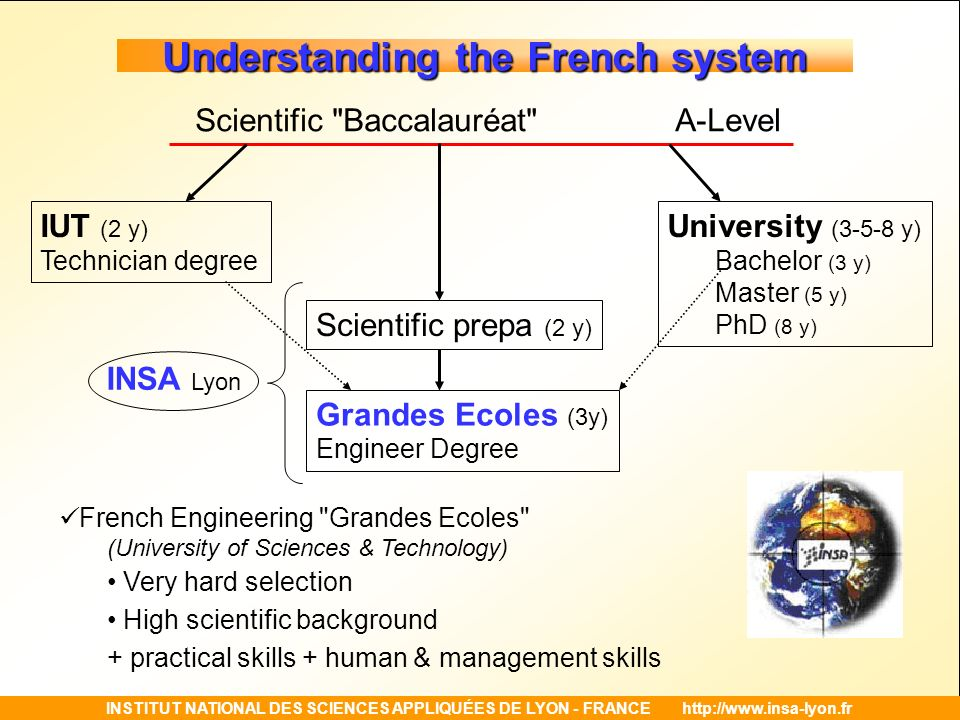 Understanding the French system