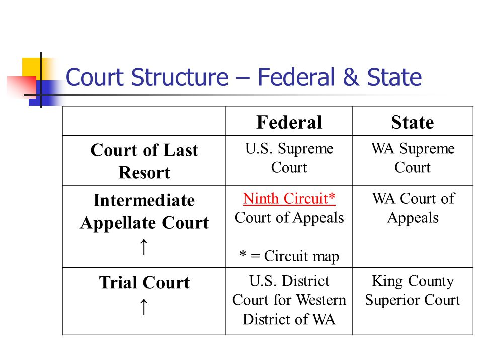 Finding The Law Cases Statutes And Regulations Ppt Download - Us federal circuit map