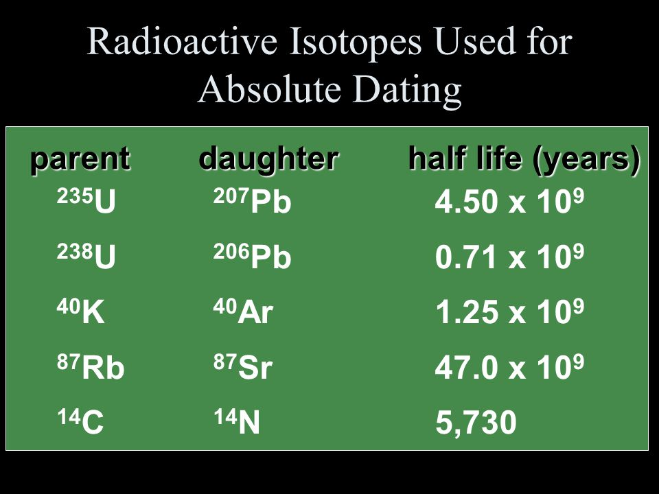 how is half life used in absolute dating Absolute dating is the process  some scientists prefer the terms chronometric or calendar dating, as use of the word absolute implies  the half-life of.
