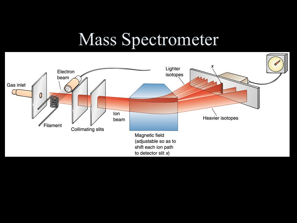 mass spectrometer radiometric dating Radiometric dating (often called radioactive dating) is a way to find out how old something is the method compares the amount of a naturally occurring radioactive isotope and its decay.