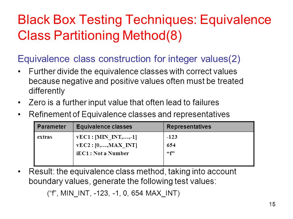 Equivalence Partitioning Testing