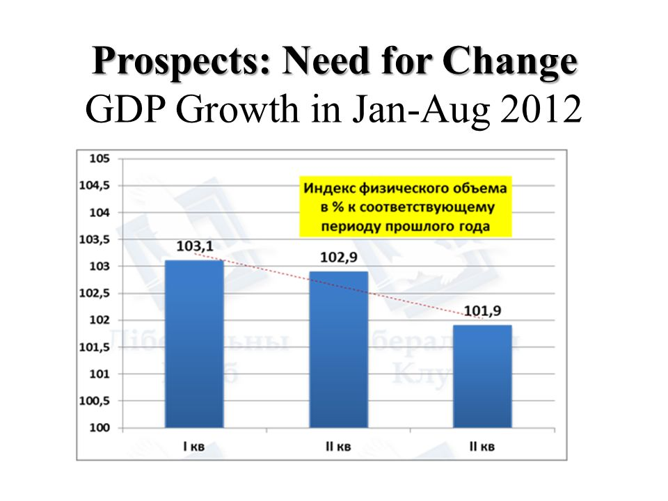 Prospects: Need for Change GDP Growth in Jan-Aug 2012
