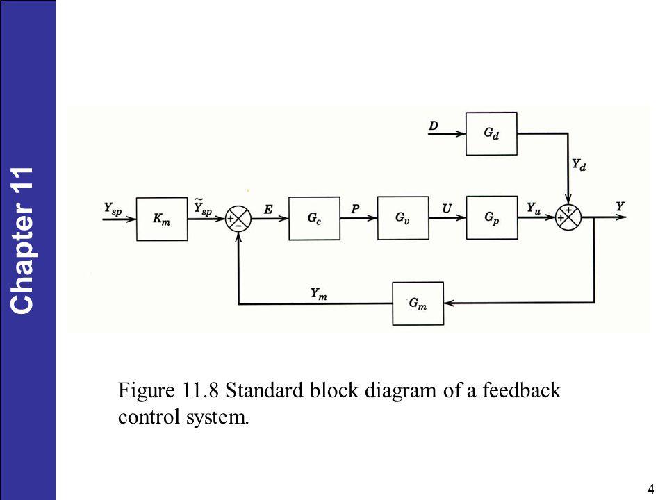 feedback control dynamic system Feedforward and feedback control of dynamic systems wuhua hu, eduardo f camacho, lihua xie school of electrical and electronic engineering, nanyang.