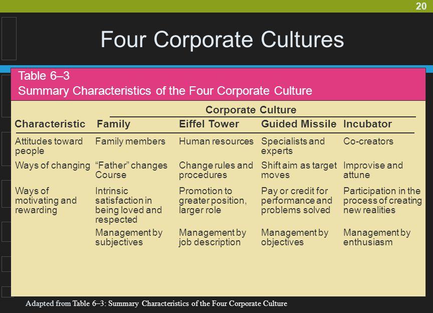 Four Corporate Cultures
