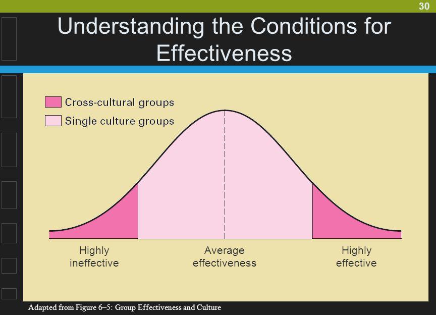 Understanding the Conditions for Effectiveness