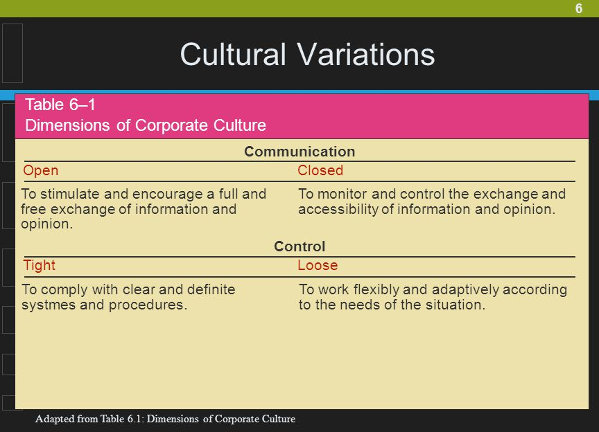 Cultural Variations Table 6–1 Dimensions of Corporate Culture
