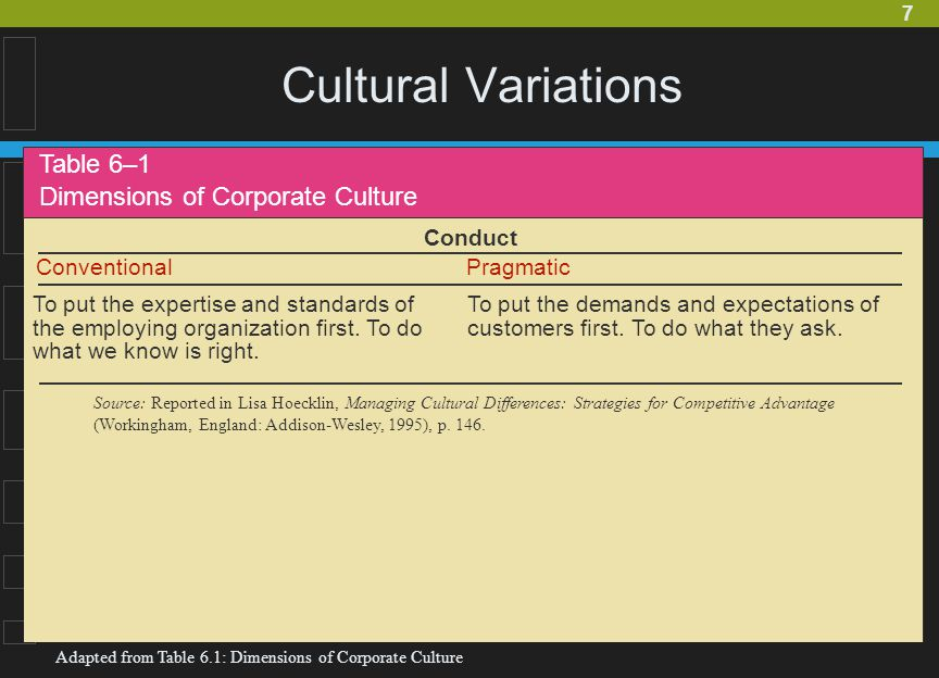 Cultural Variations Table 6–1 Dimensions of Corporate Culture Conduct
