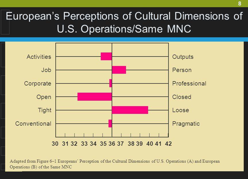 European's Perceptions of Cultural Dimensions of U. S