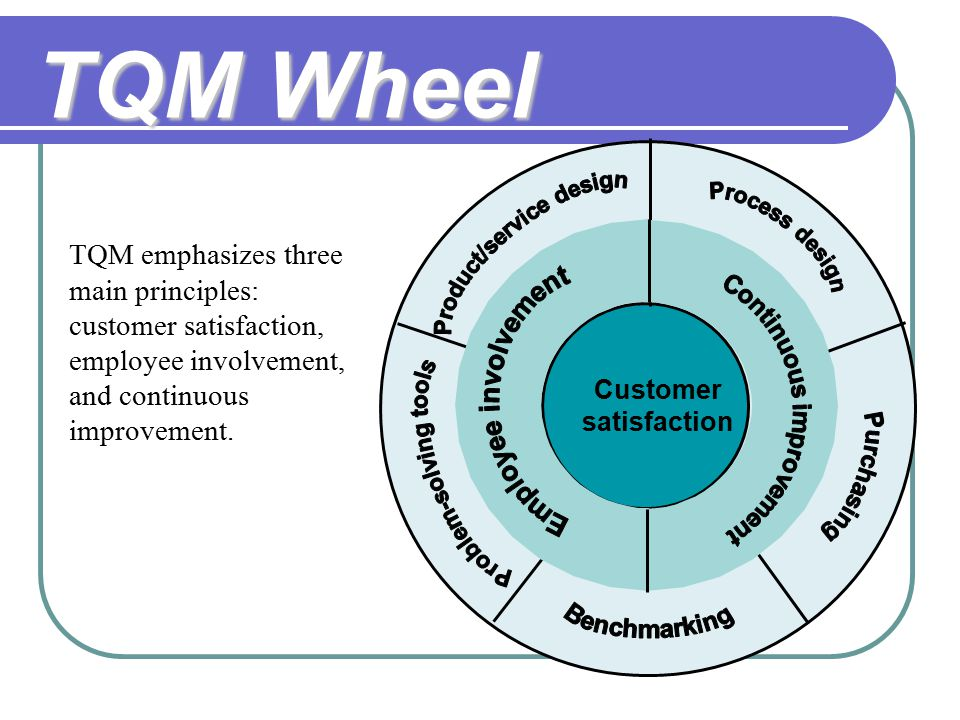 tqm in service organization Total quality management (tqm) consists of organization-wide efforts to install  and make a  quality management: a guide for implementation, springfield,  virginia: national technical information service, oclc 21238720, dod 500051- g.