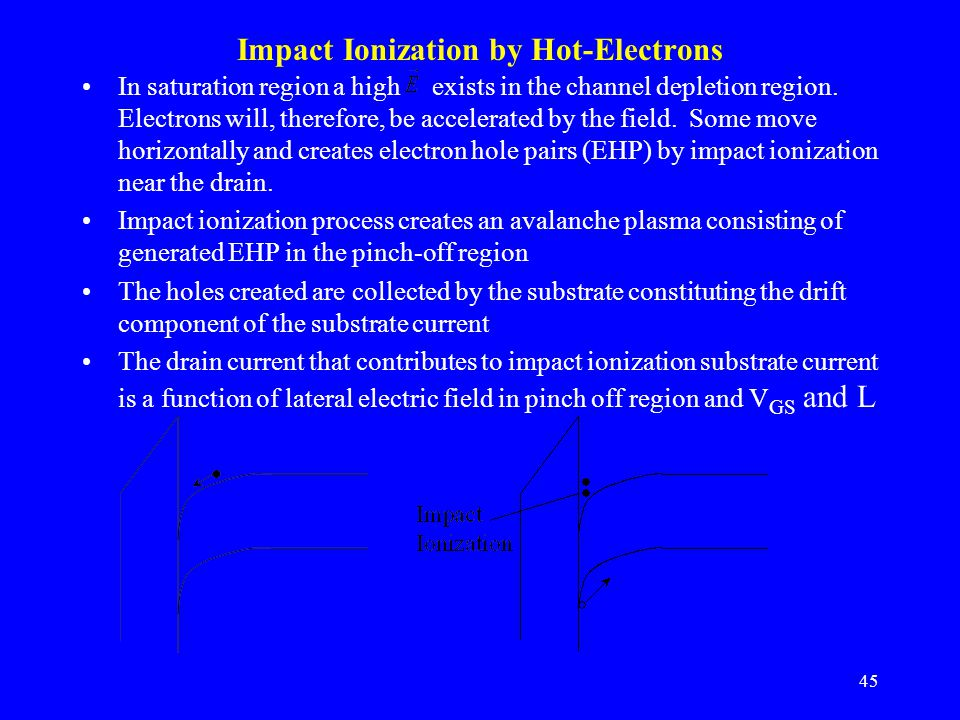 Impact Ionization by Hot-Electrons
