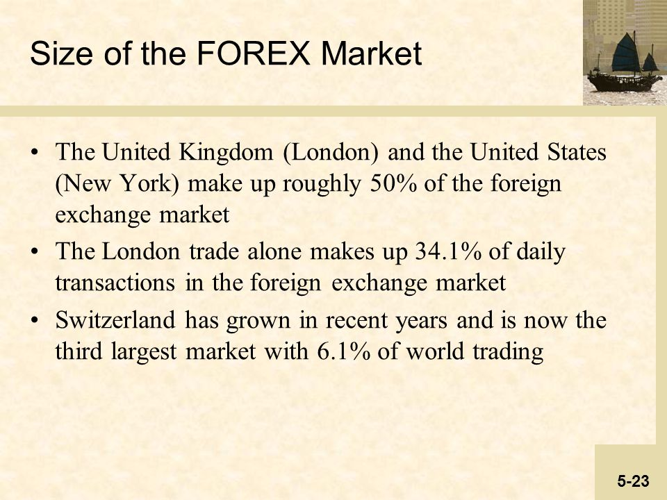Size of forex market