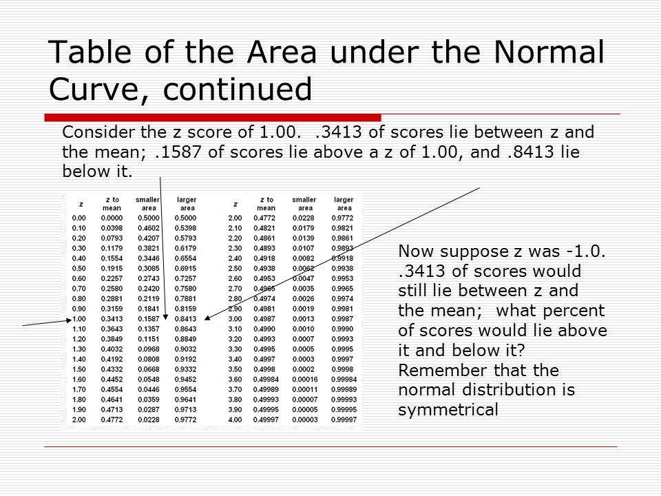 how to find area under a curve z score