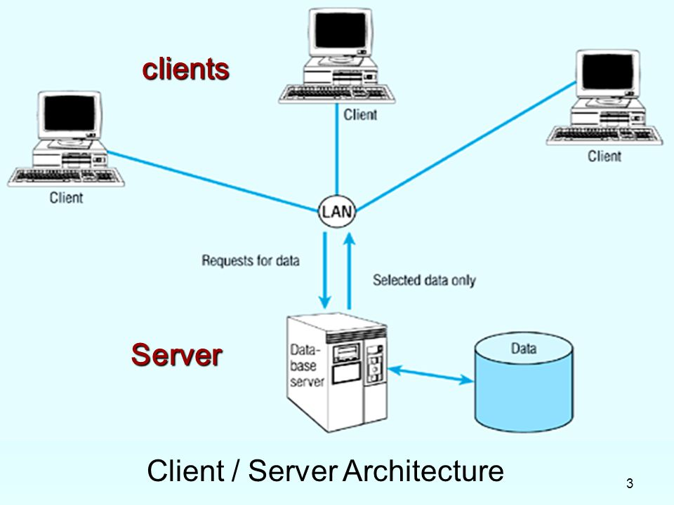 Overview explain three application components for Architecture client serveur