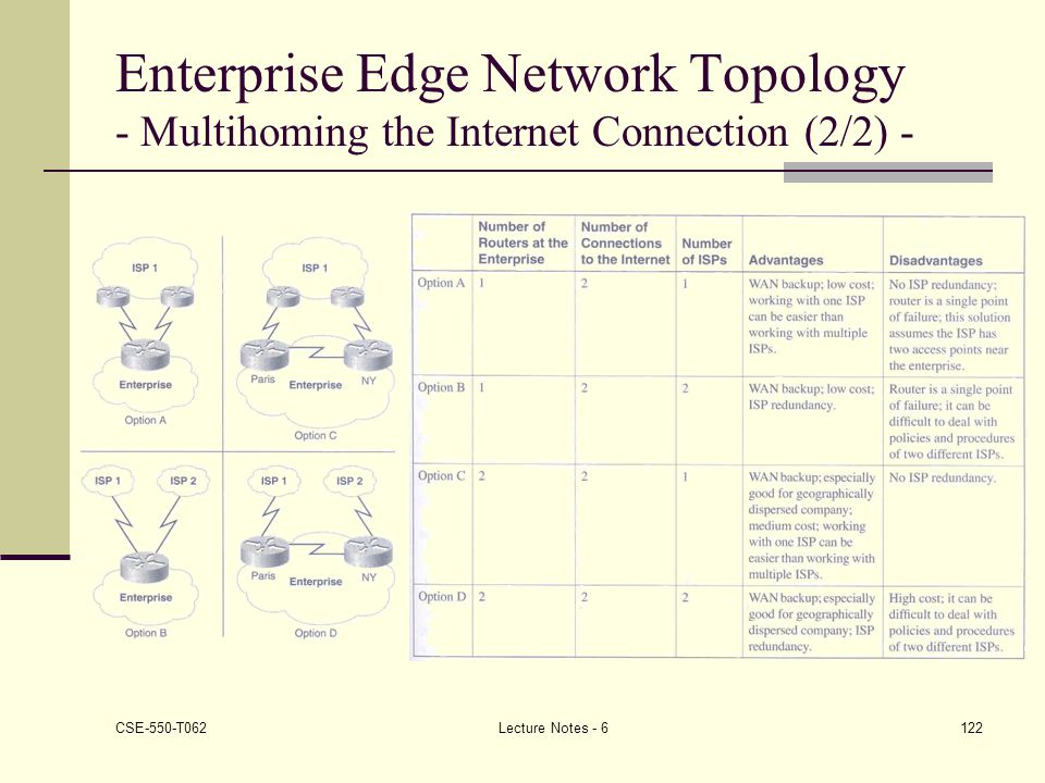 Enterprise Edge Network Topology - Multihoming the Internet Connection (2/2) -