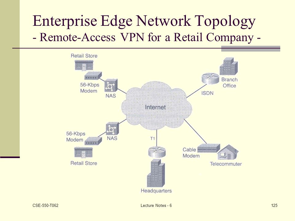 Enterprise Edge Network Topology - Remote-Access VPN for a Retail Company -