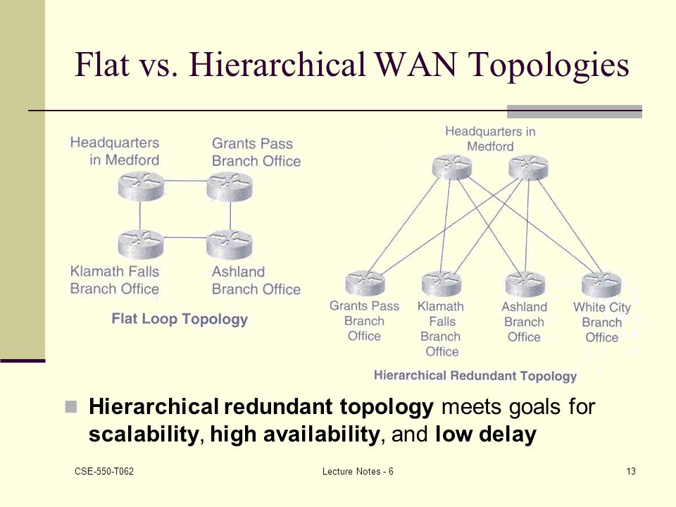Flat vs. Hierarchical WAN Topologies