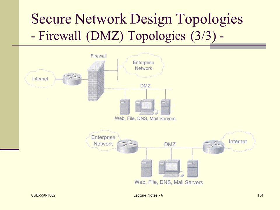 Secure Network Design Topologies - Firewall (DMZ) Topologies (3/3) -