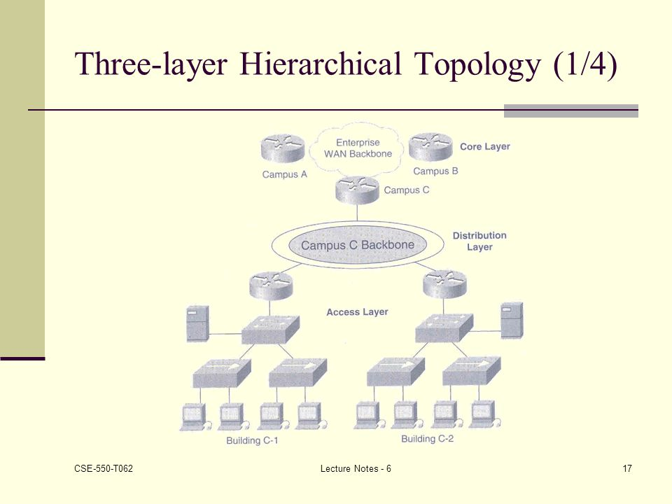 Three-layer Hierarchical Topology (1/4)