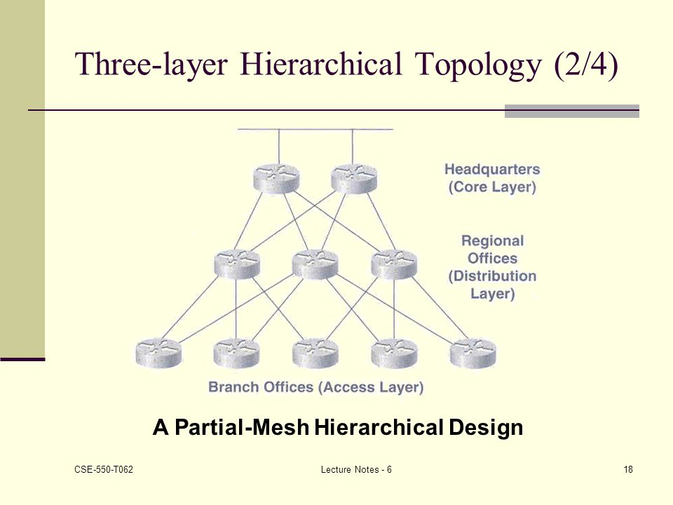 Three-layer Hierarchical Topology (2/4)