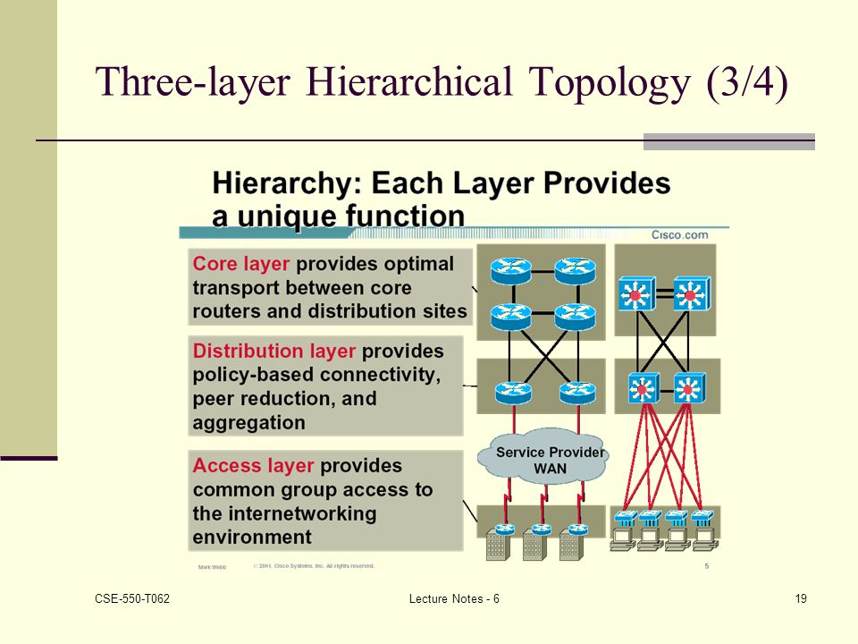 Three-layer Hierarchical Topology (3/4)