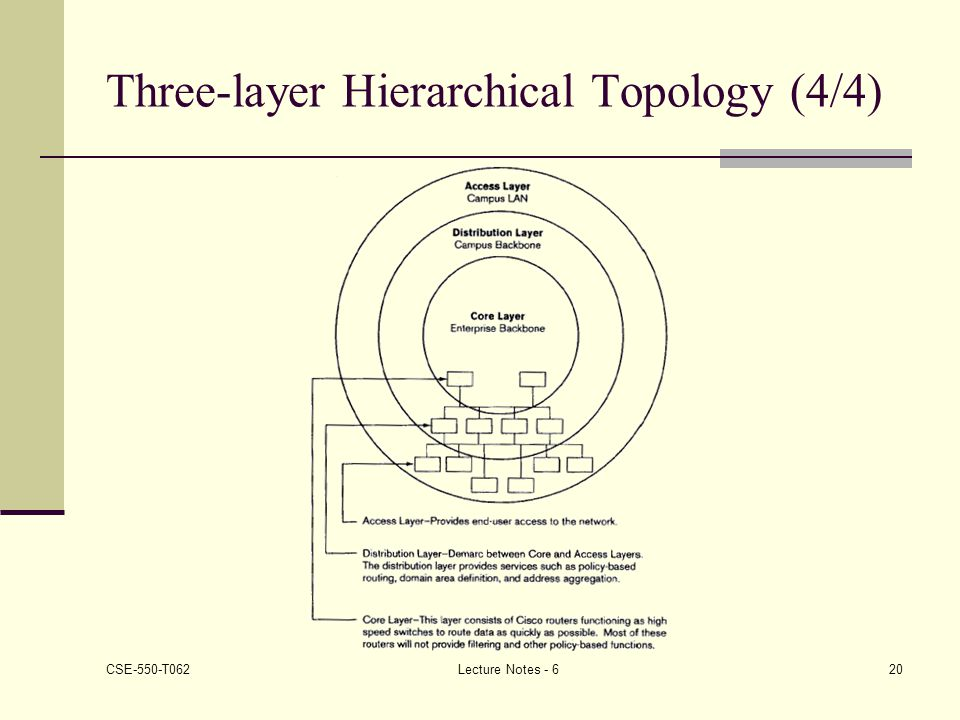 Three-layer Hierarchical Topology (4/4)