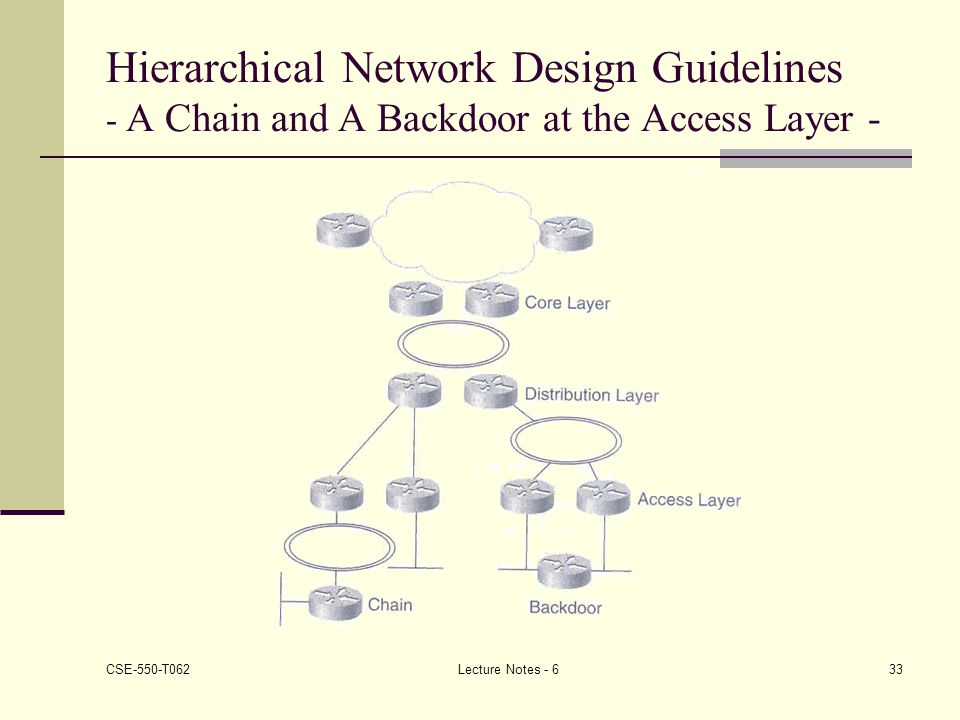 Hierarchical Network Design Guidelines - A Chain and A Backdoor at the Access Layer -