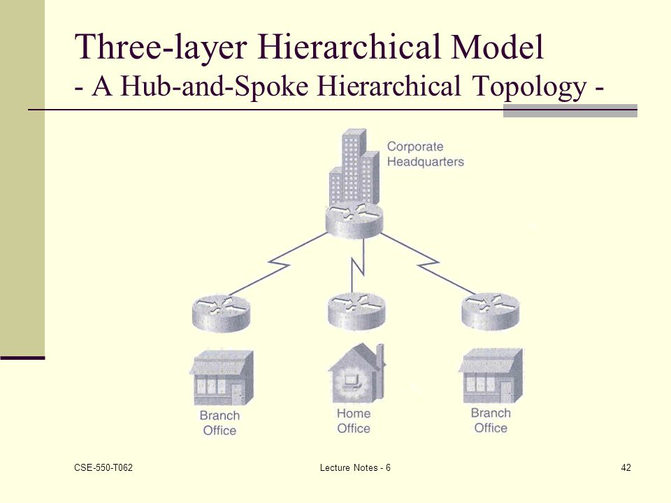 Three-layer Hierarchical Model - A Hub-and-Spoke Hierarchical Topology -