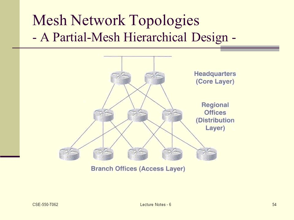 Mesh Network Topologies - A Partial-Mesh Hierarchical Design -