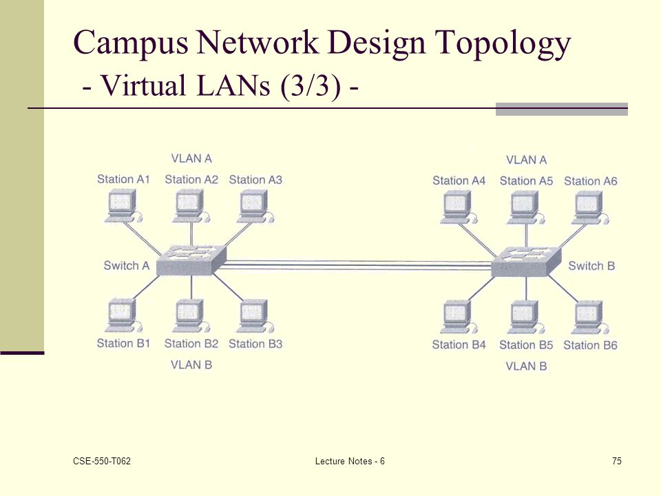 Campus Network Design Topology - Virtual LANs (3/3) -