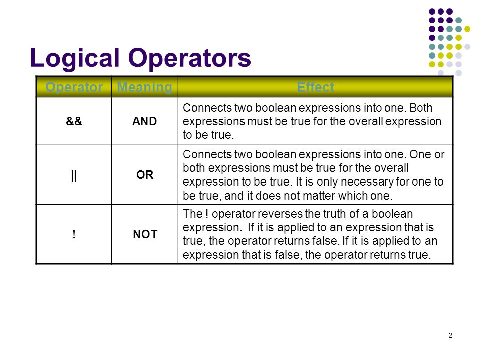 Table of Logical operator