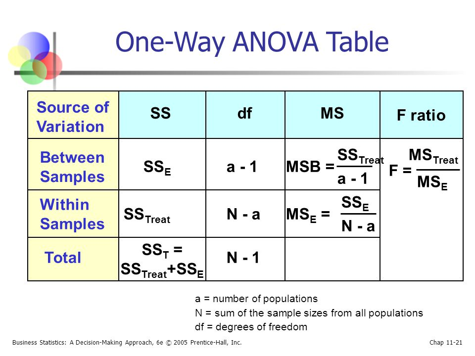Chapter 3 analysis of variance ppt video online download for 1 way anova table