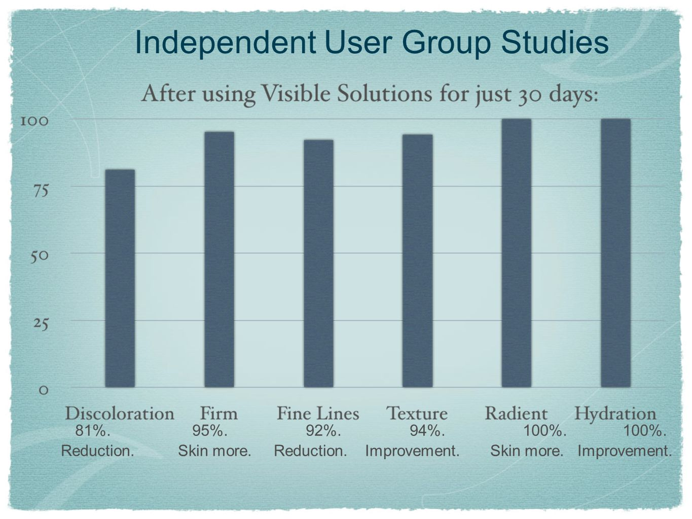 Independent User Group Studies