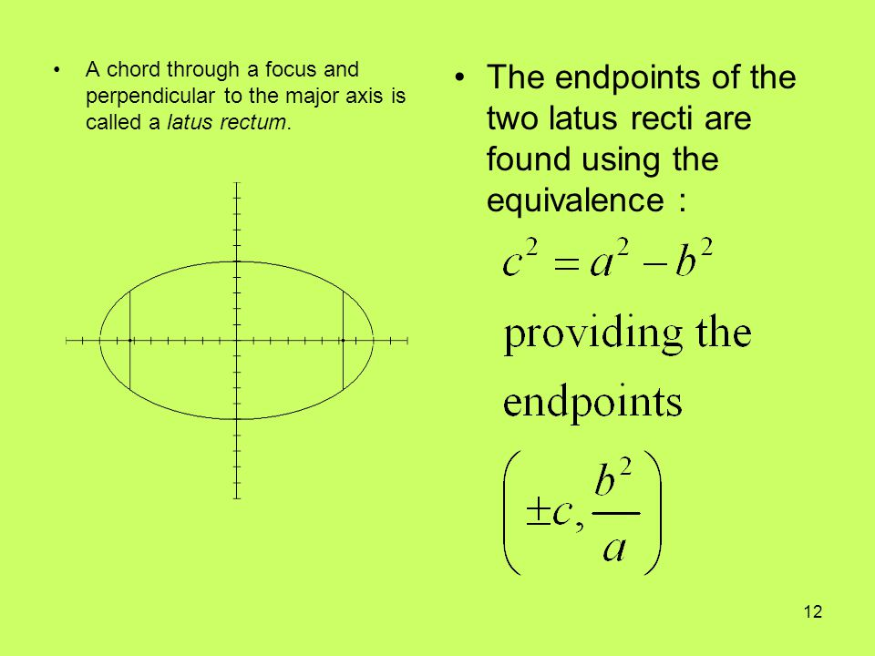 The endpoints of the two latus recti are found using the equivalence :