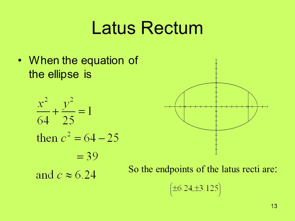 Latus Rectum When the equation of the ellipse is