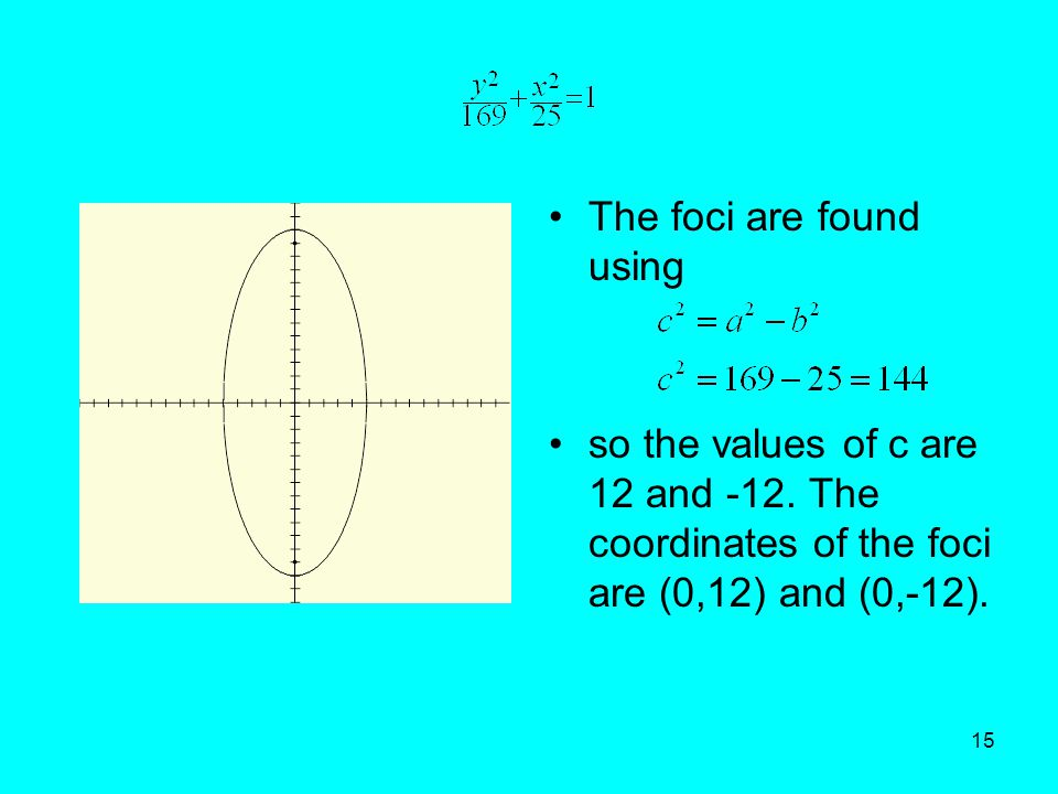 The foci are found using