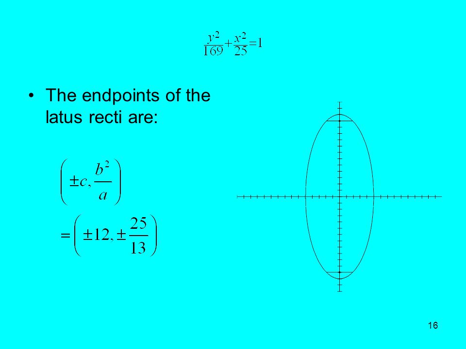 The endpoints of the latus recti are: